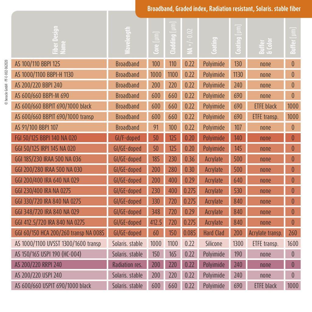 Broadband, Graded index, Radiation resistant, Solaris. stable fiber